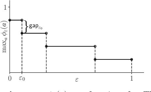 Figure 2 for Sample-Efficient Learning of Stackelberg Equilibria in General-Sum Games