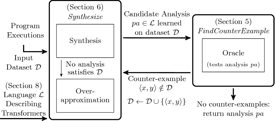 Figure 1 for Learning a Static Analyzer from Data