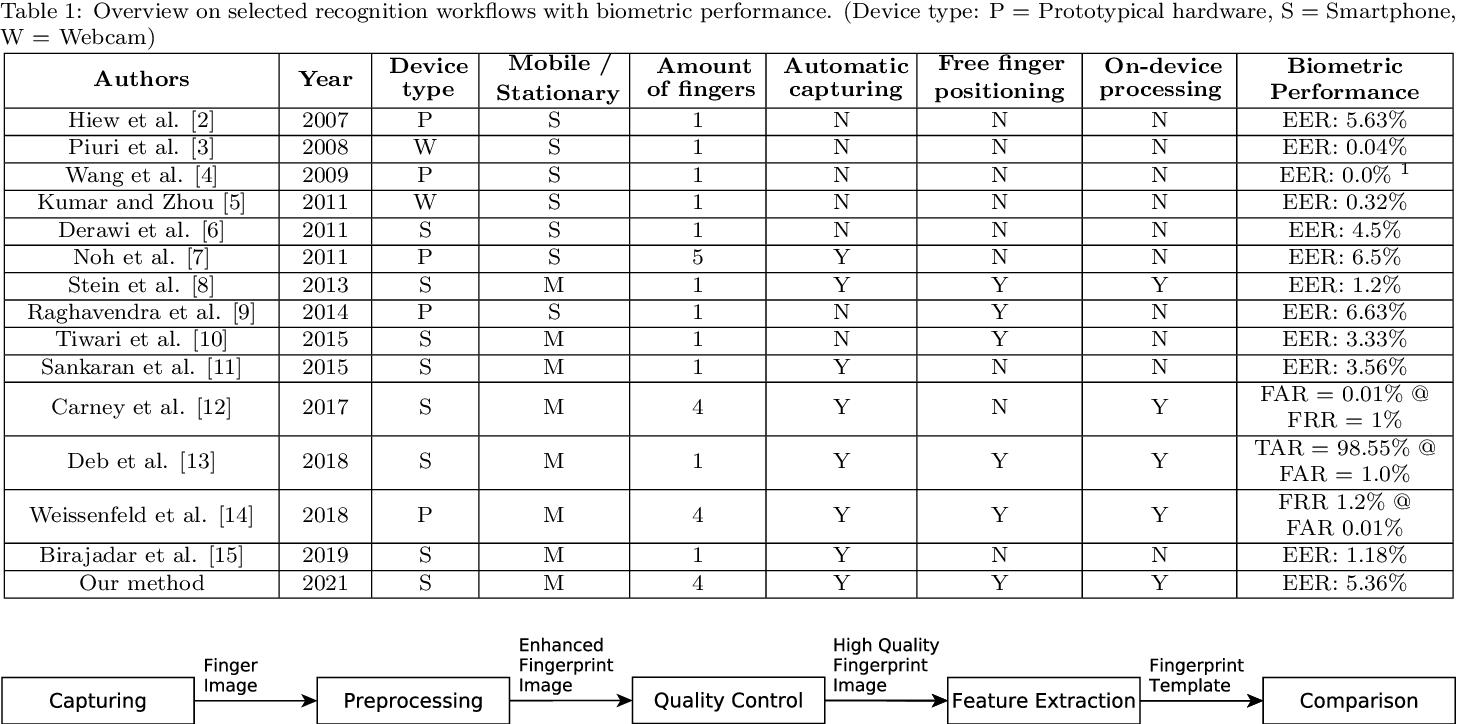 Figure 1 for Mobile Touchless Fingerprint Recognition: Implementation, Performance and Usability Aspects