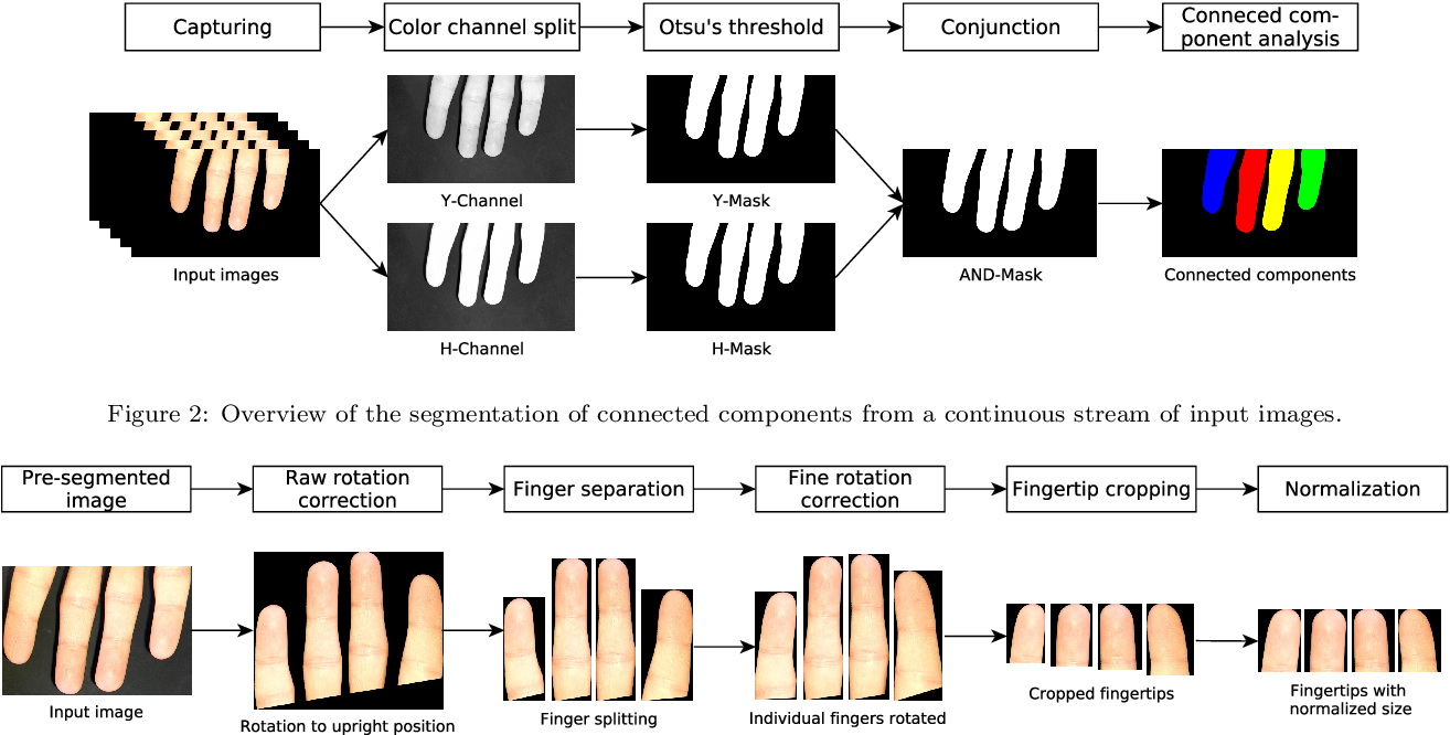 Figure 2 for Mobile Touchless Fingerprint Recognition: Implementation, Performance and Usability Aspects
