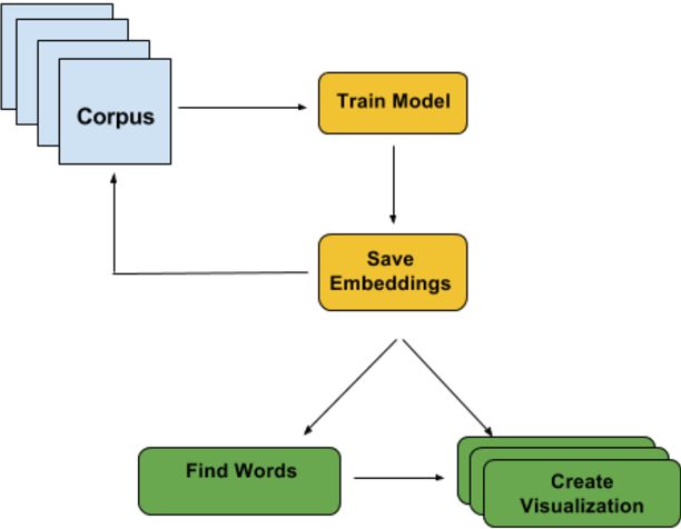 Figure 1 for Visualizing Linguistic Shift