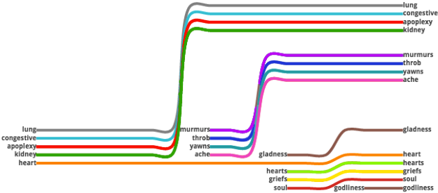 Figure 4 for Visualizing Linguistic Shift