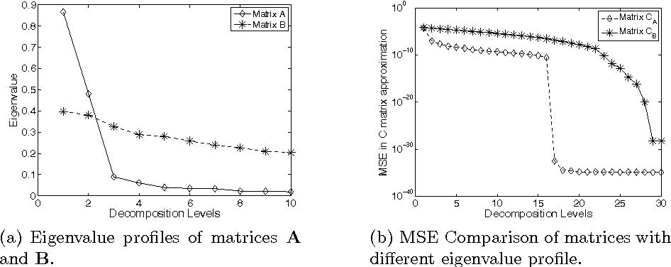 Multivariate Gaussian Random Number Generator Targeting Specific