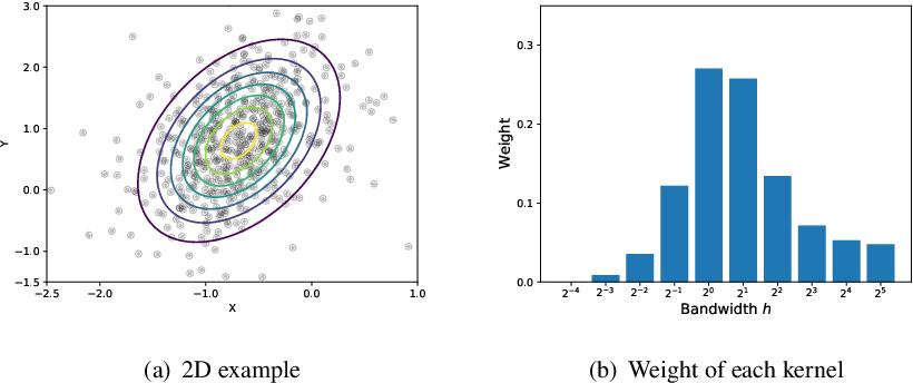Figure 2 for Kernel Selection for Stein Variational Gradient Descent