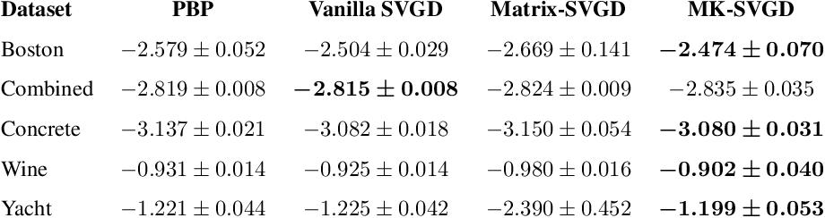 Figure 3 for Kernel Selection for Stein Variational Gradient Descent