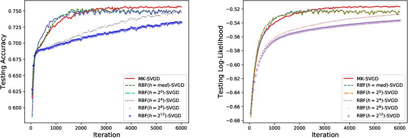 Figure 1 for Kernel Selection for Stein Variational Gradient Descent