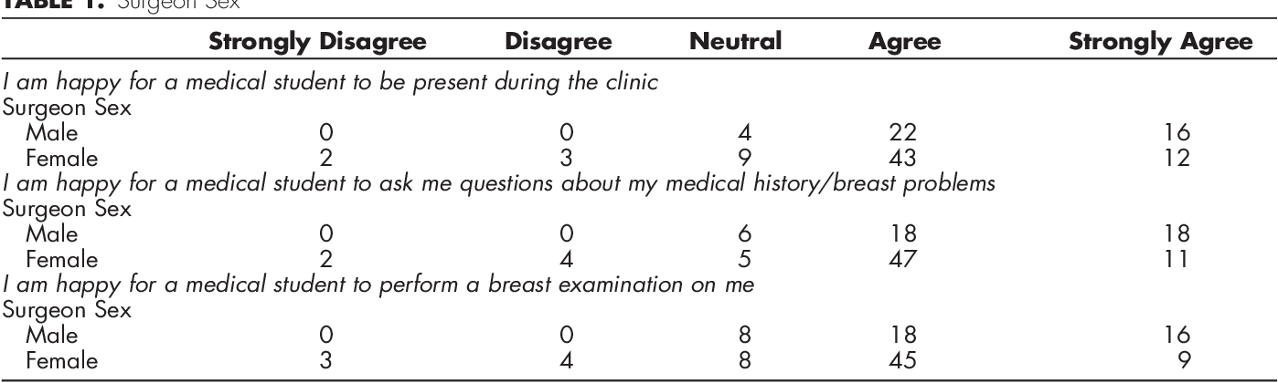 Medical students in breast clinics--how welcome are they and