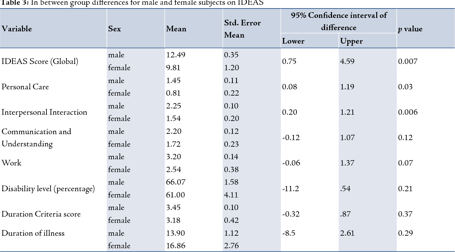 Profile Difference Between Male And Female Psychiatric Patients