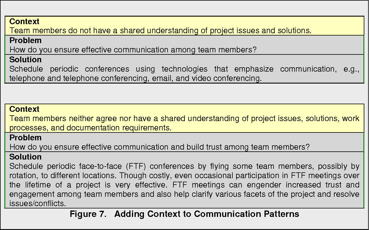 Figure 7. Adding Context to Communication Patterns