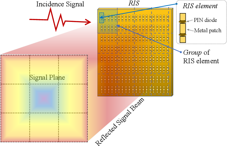 Figure 1 for MetaSketch: Wireless Semantic Segmentation by Metamaterial Surfaces