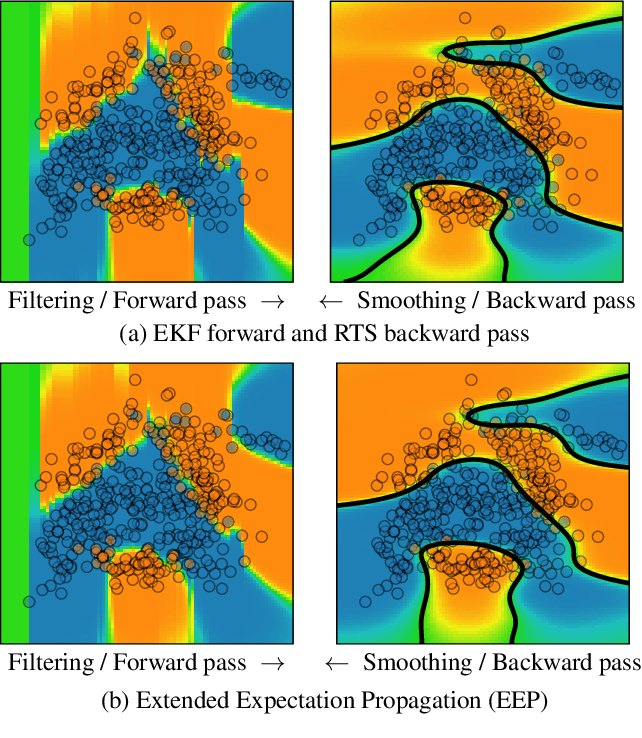 Figure 1 for State Space Expectation Propagation: Efficient Inference Schemes for Temporal Gaussian Processes