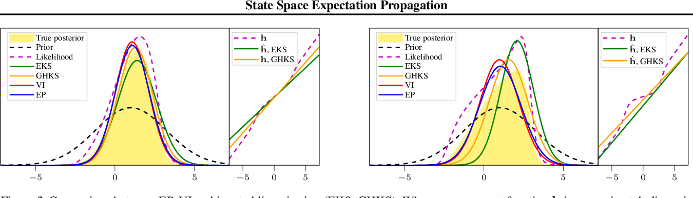 Figure 3 for State Space Expectation Propagation: Efficient Inference Schemes for Temporal Gaussian Processes