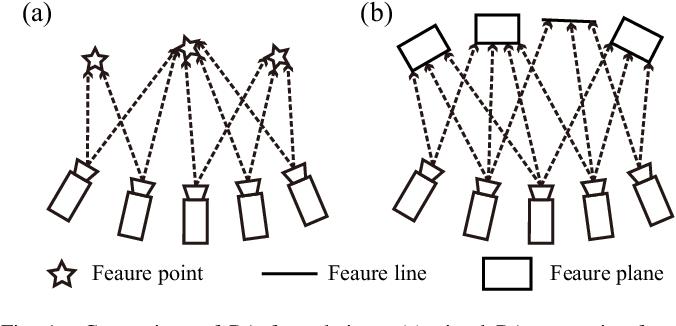 Figure 1 for BALM: Bundle Adjustment for Lidar Mapping