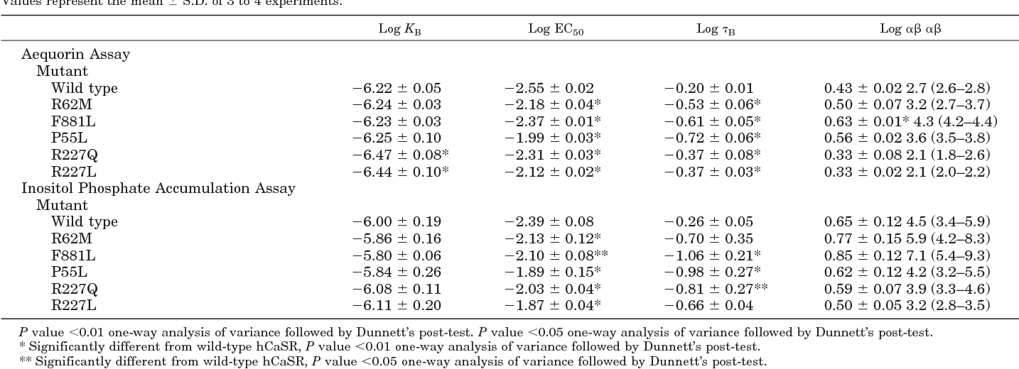 Table 2 from effect of the calcimimetic r 568 3 2 chlorophenyl n table 2 allosteric model parameters of affinity potency efficacy and cooperativity for r altavistaventures Gallery