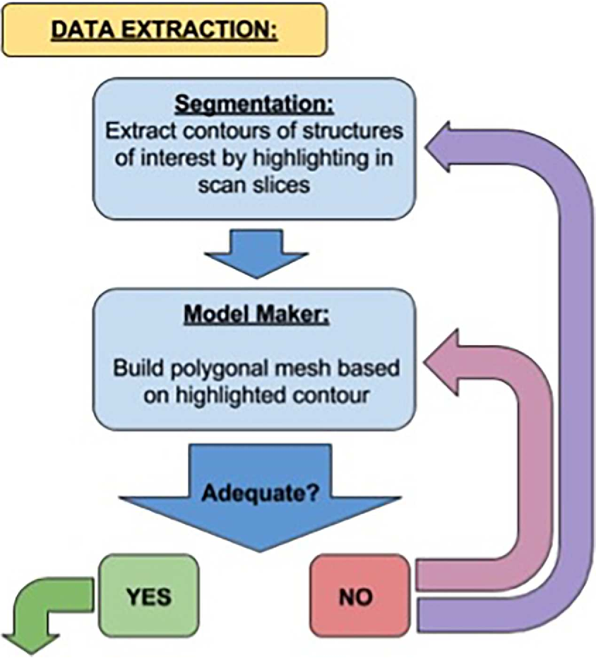 Proof Of Concept Of A Workflow Methodology For The Creation Of Basic