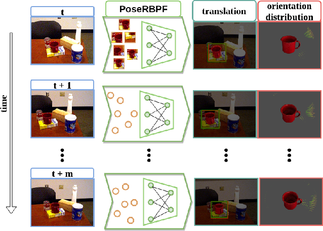 Figure 1 for PoseRBPF: A Rao-Blackwellized Particle Filter for 6D Object Pose Tracking