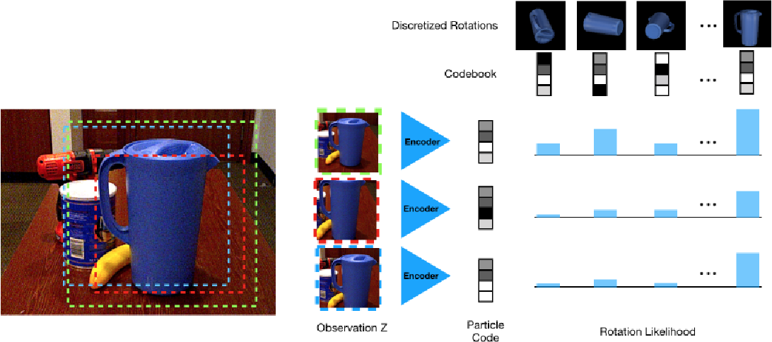 Figure 3 for PoseRBPF: A Rao-Blackwellized Particle Filter for 6D Object Pose Tracking