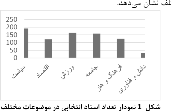 Figure 1 for PEYMA: A Tagged Corpus for Persian Named Entities