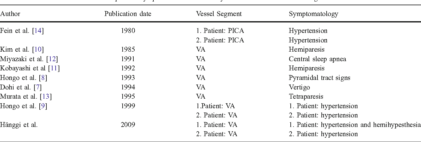 Table 1 Literature overview of case reports of symptomatic vertebral artery conflicts to the medulla oblongata