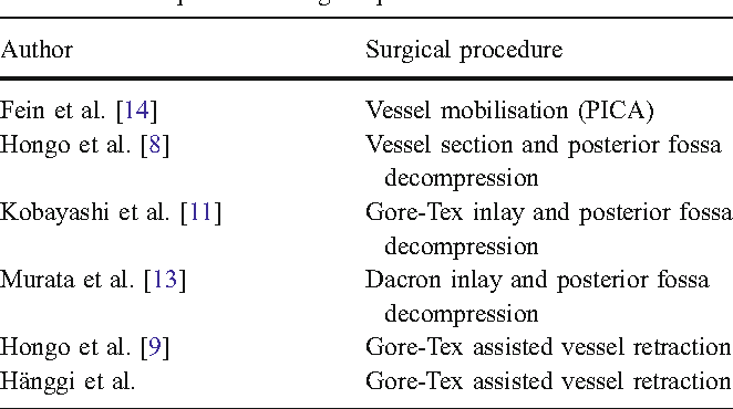 Table 2 List of published surgical procedures
