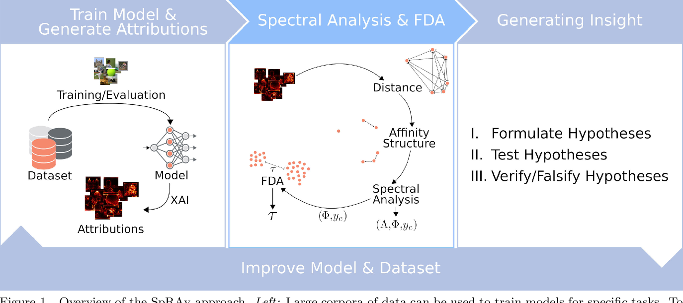 Figure 1 for Analyzing ImageNet with Spectral Relevance Analysis: Towards ImageNet un-Hans'ed