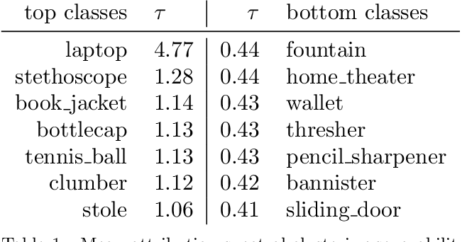 Figure 2 for Analyzing ImageNet with Spectral Relevance Analysis: Towards ImageNet un-Hans'ed