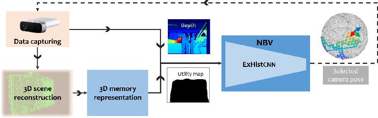 Figure 1 for Where to Explore Next? ExHistCNN for History-aware Autonomous 3D Exploration