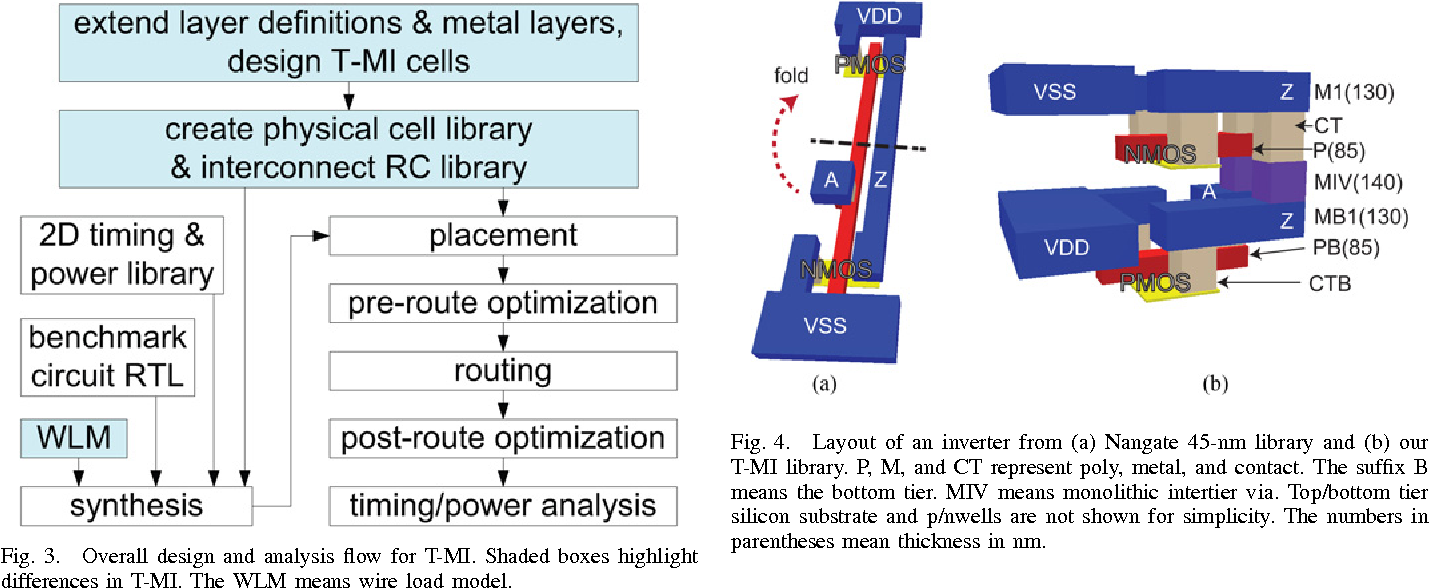 Ultrahigh Density Logic Designs Using Monolithic 3 D Integration Figure 4 A Parallel Circuit Is Represented Pictures Semantic Scholar