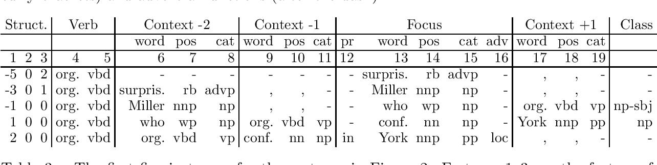 Figure 3 for Cascaded Grammatical Relation Assignment