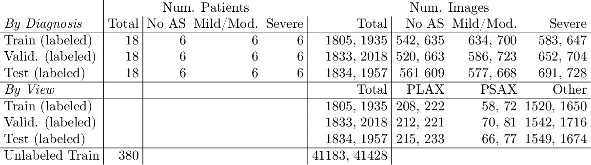 Figure 2 for A New Semi-supervised Learning Benchmark for Classifying View and Diagnosing Aortic Stenosis from Echocardiograms