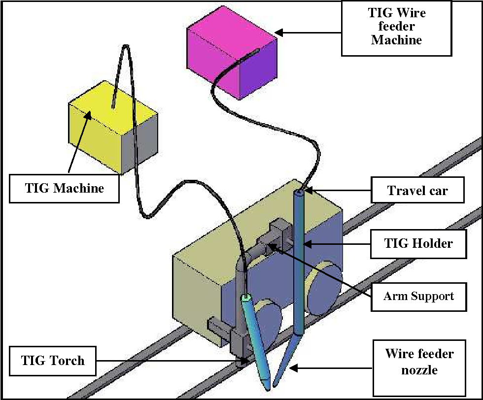 Welding Parameter Optimization Of Surface Quality By Taguchi Method Tig Line Diagram Figure 1