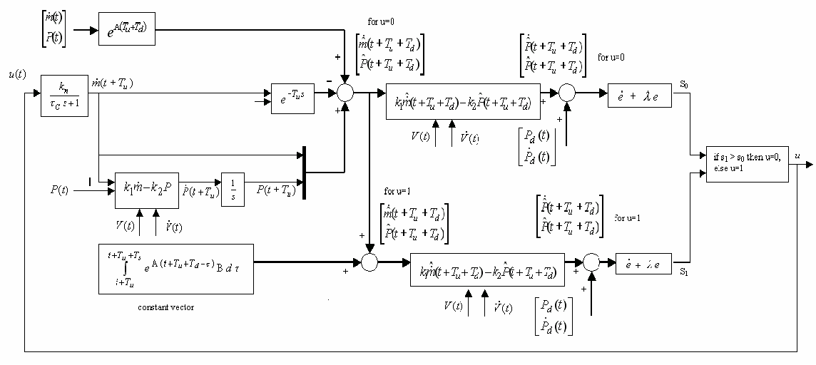 Design, control, and energetic characterization of a solenoid ... on solenoid coil, solenoid valve, solenoid body diagram, solenoid connector, solenoid switch diagram, solenoid installation, solenoid parts, solenoid engine, solenoid assembly diagram, solenoid circuit, solenoid operation, solenoid wire, solenoid schematic, ford solenoid diagram, solenoid actuator, winch solenoid diagram, solenoid sensor, solenoid starter, starter diagram, solenoid relay,