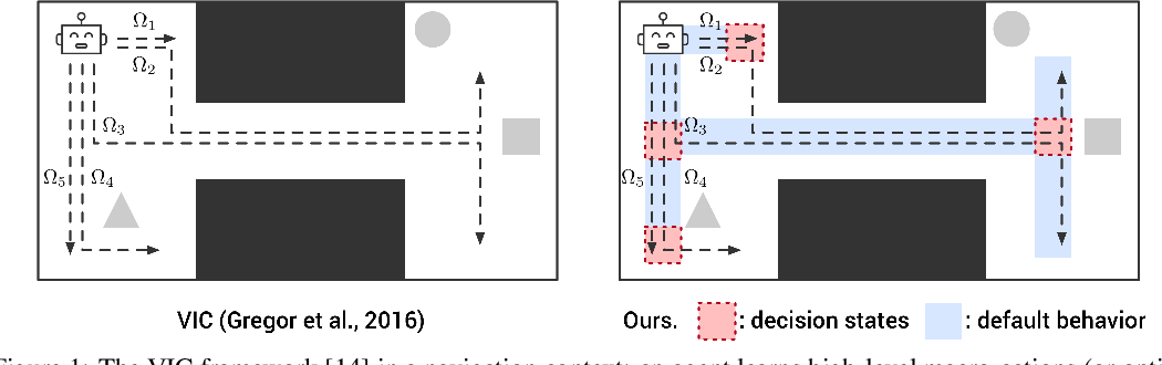 Figure 1 for Unsupervised Discovery of Decision States for Transfer in Reinforcement Learning