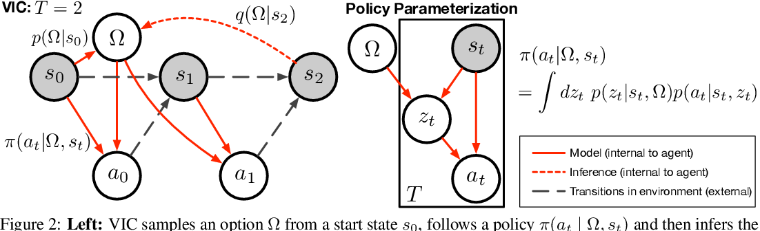 Figure 3 for Unsupervised Discovery of Decision States for Transfer in Reinforcement Learning