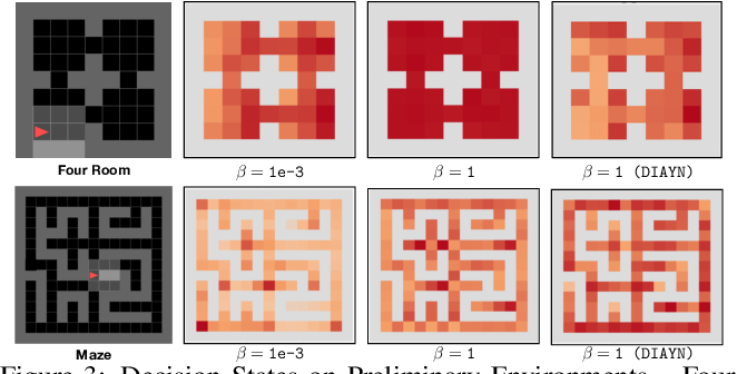 Figure 4 for Unsupervised Discovery of Decision States for Transfer in Reinforcement Learning