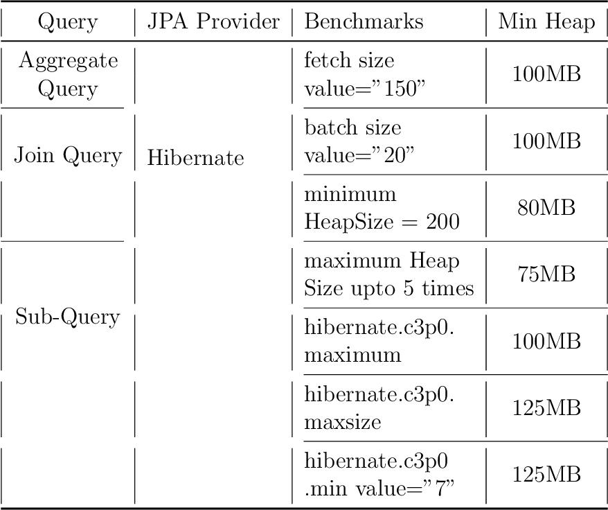 PDF] Analysis of ORM Based JPA Implementations - Semantic Scholar
