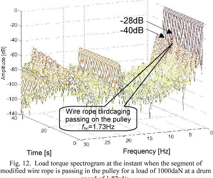 Detection of birdcaging in steel wire rope of a hoisting winch ...