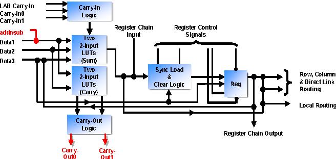 Rsa public key cryptography in fpgas semantic scholar figure 2 ccuart Choice Image