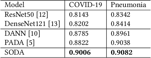 Figure 4 for SODA: Detecting Covid-19 in Chest X-rays with Semi-supervised Open Set Domain Adaptation