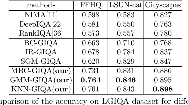 Figure 2 for GIQA: Generated Image Quality Assessment