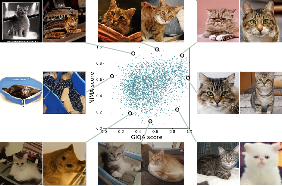Figure 1 for GIQA: Generated Image Quality Assessment