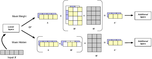Figure 1 for Disentangling Representations of Text by Masking Transformers