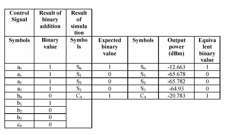 table 3: random control input signal for the bdd