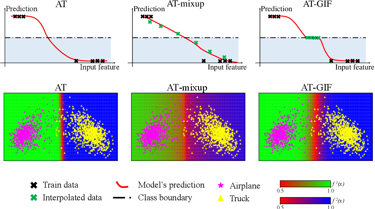 Figure 3 for Guided Interpolation for Adversarial Training