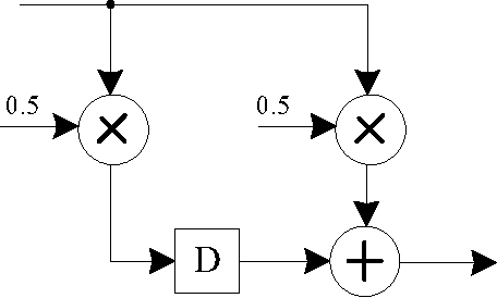 PDF] Project Description Eager: Synthesizing Signal