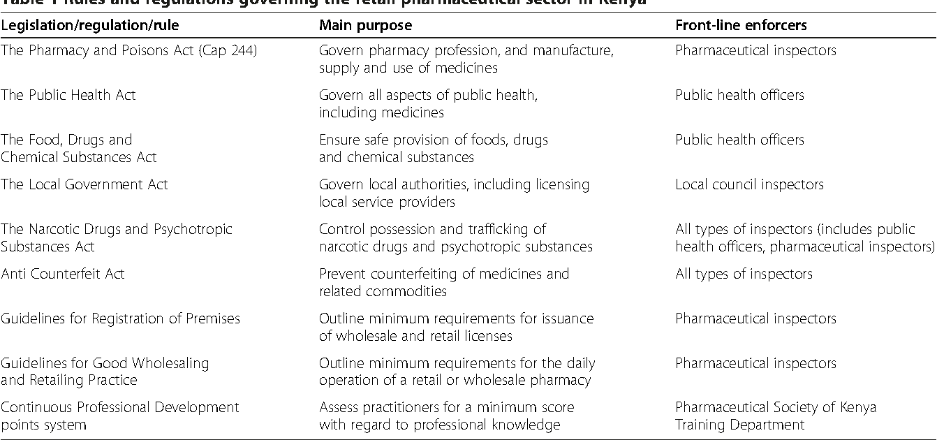 Table 1 from The policy-practice gap: describing