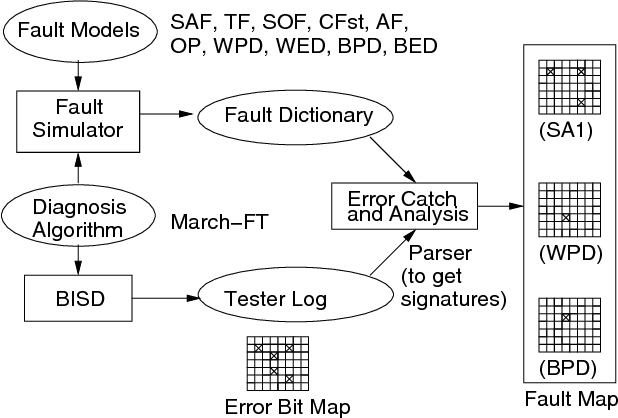 Flash memory built-in self-diagnosis with test mode control