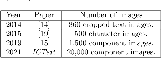 Figure 2 for ICDAR 2021 Competition on Integrated Circuit Text Spotting and Aesthetic Assessment