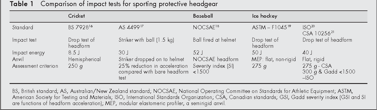 Table 4 from Evaluation of cricket helmet performance and