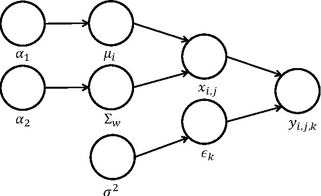 Figure 2 for Bayesian Fisher's Discriminant for Functional Data